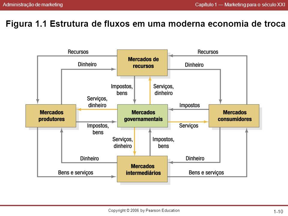 Administração de marketingCapítulo 1 Marketing para o século XXI Copyright © 2006 by Pearson Education 1-10 Figura 1.1 Estrutura de fluxos em uma mode