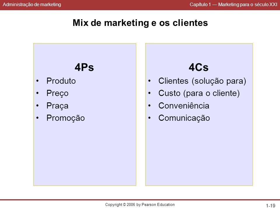 Administração de marketingCapítulo 1 Marketing para o século XXI Copyright © 2006 by Pearson Education 1-19 Mix de marketing e os clientes 4Ps Produto