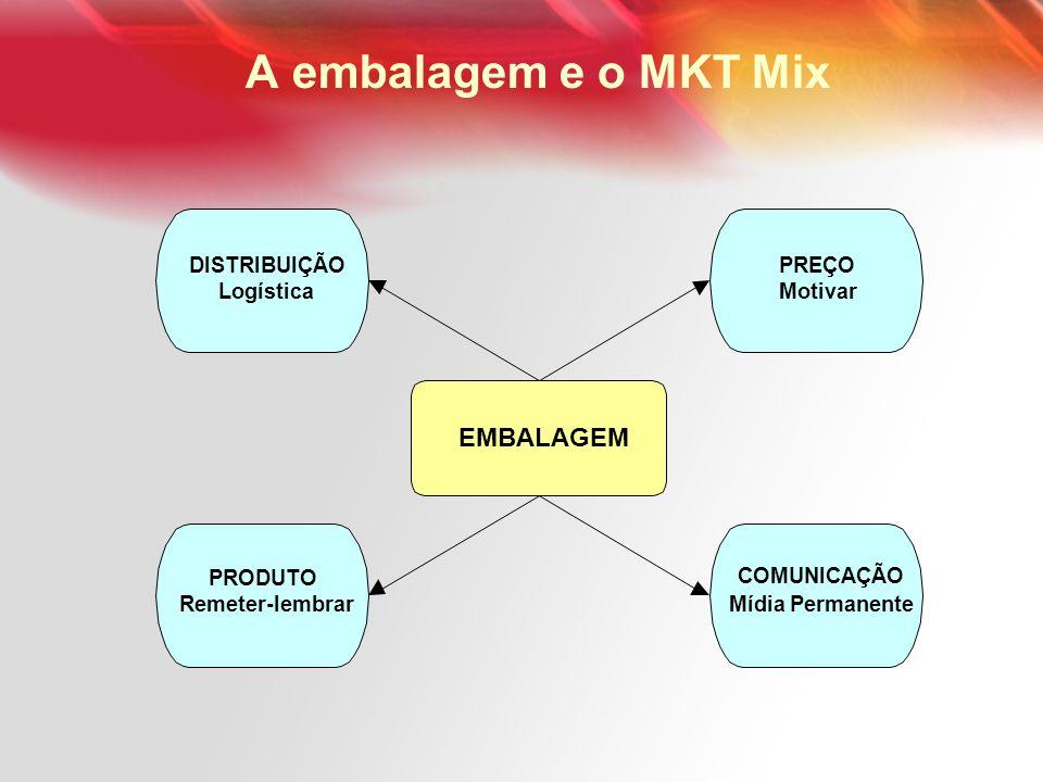 A embalagem e o MKT Mix EMBALAGEM PREÇO Motivar DISTRIBUIÇÃO Logística PRODUTO Remeter-lembrar COMUNICAÇÃO Mídia Permanente