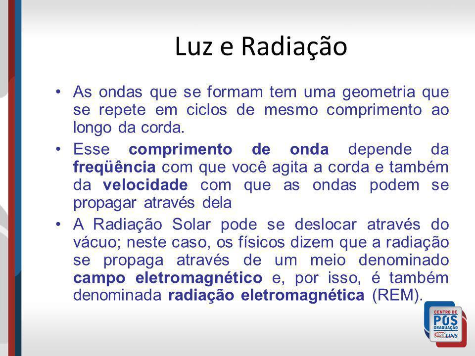 Luz e Radiação As ondas que se formam tem uma geometria que se repete em ciclos de mesmo comprimento ao longo da corda. Esse comprimento de onda depen