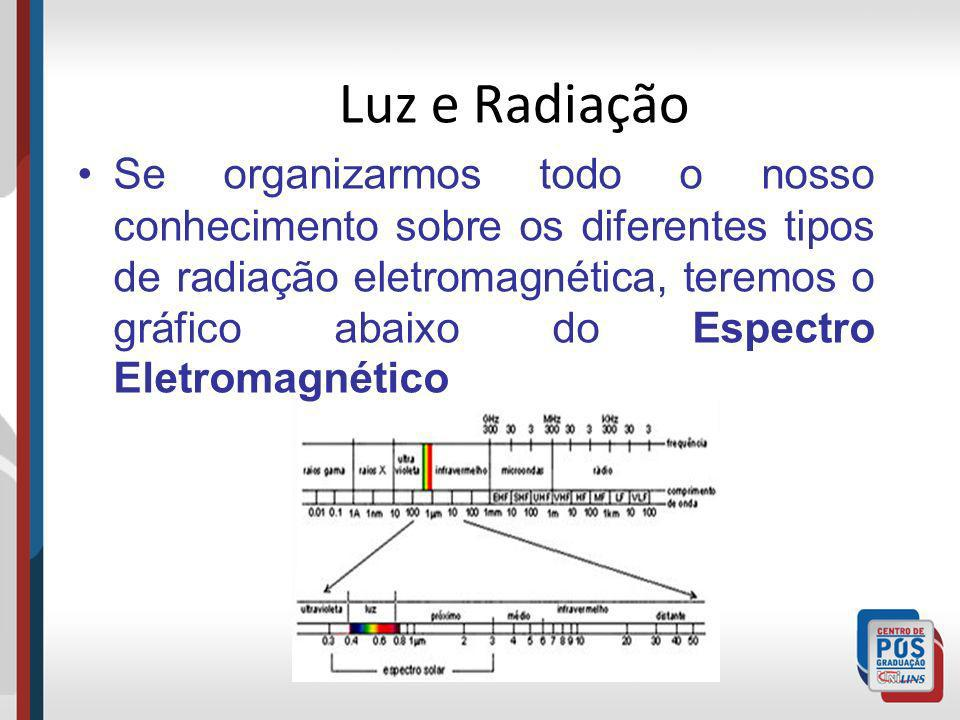 Luz e Radiação Se organizarmos todo o nosso conhecimento sobre os diferentes tipos de radiação eletromagnética, teremos o gráfico abaixo do Espectro E