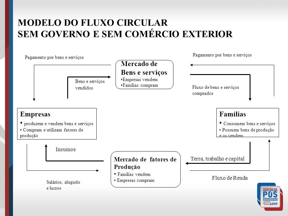CARACTERÍSTICA GERAIS DAS ECONOMIAS Produção Circulação Reprodução Apropriação
