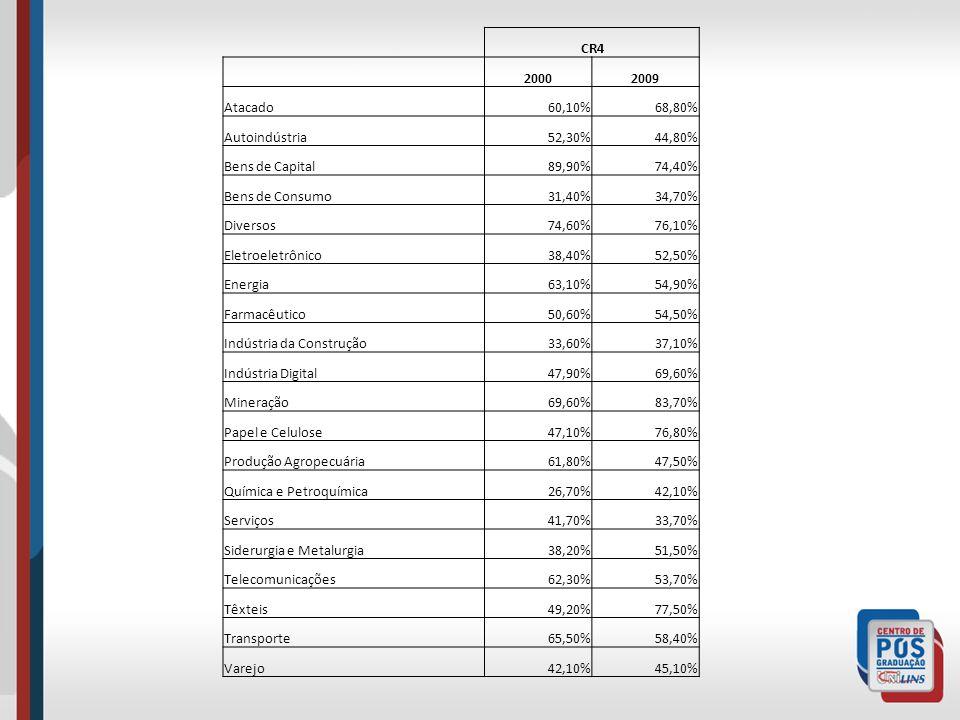 CR4 19801990 Agropecuária 59,70%52,03% Alimentos 23,23%30,04% Automobilístico 85,12%82,36% Autopeças 41,60%38,43% Avicultura 100,00% Bebidas e fumo 79