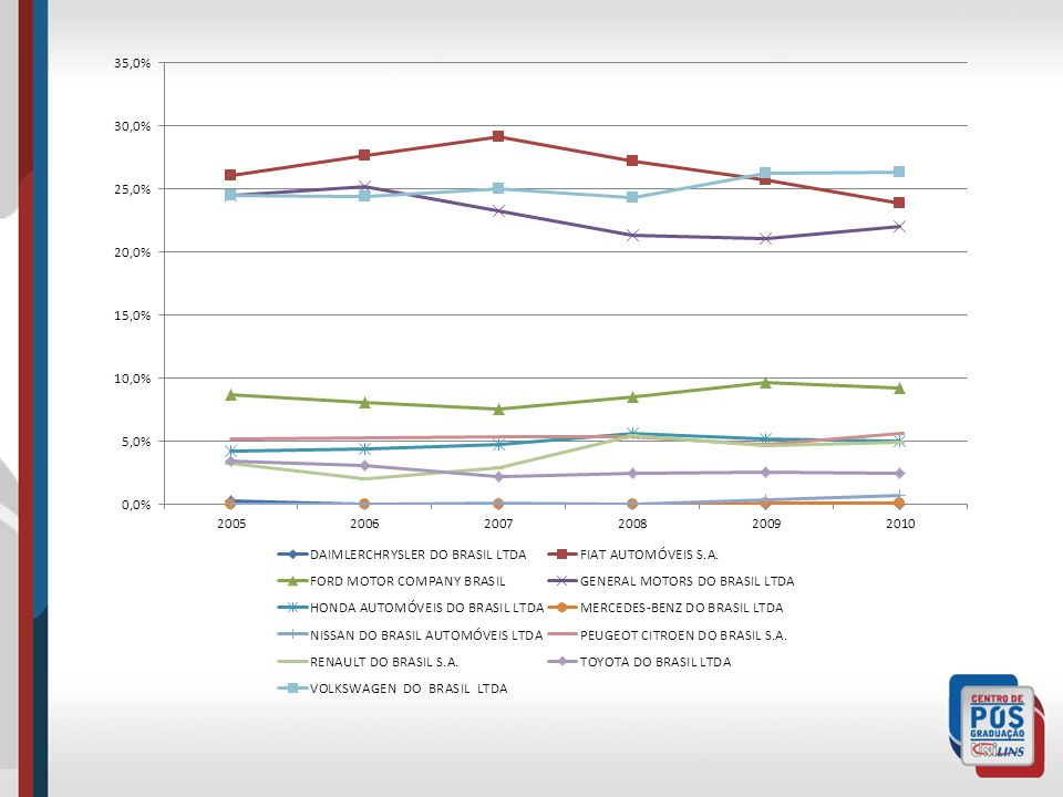 CR4 20002009 Atacado60,10%68,80% Autoindústria52,30%44,80% Bens de Capital89,90%74,40% Bens de Consumo31,40%34,70% Diversos74,60%76,10% Eletroeletrôni
