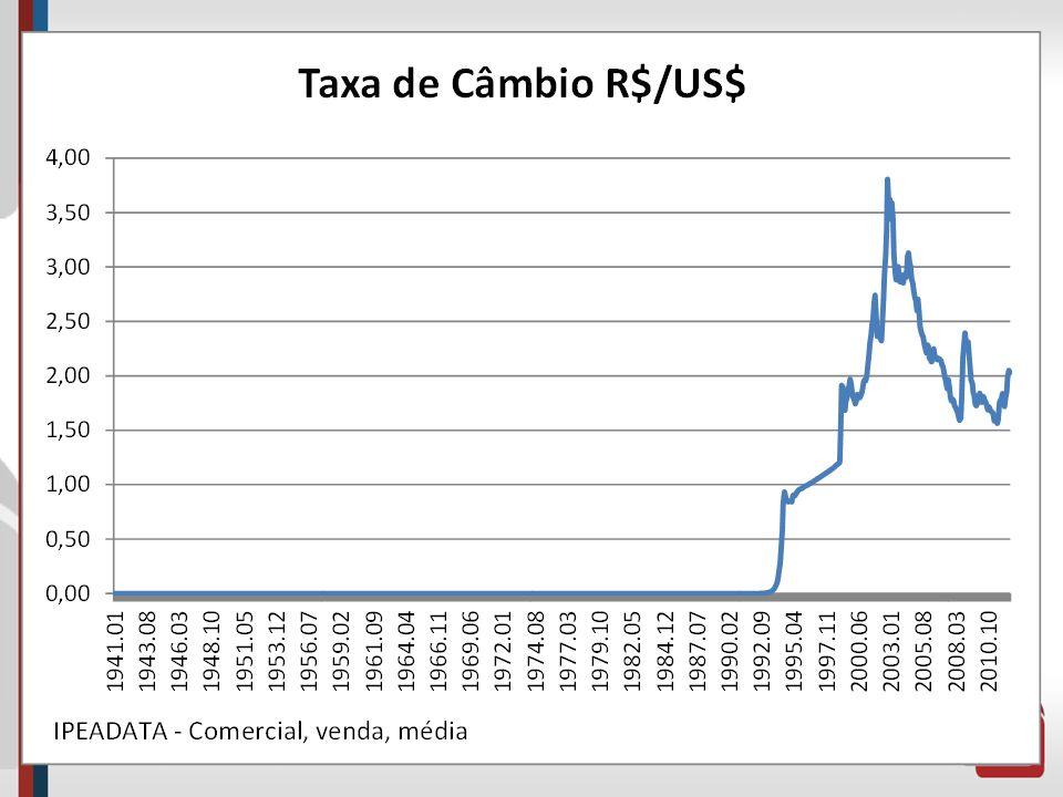 Macroeconomia Política Cambial Instrumentos: Taxa Cambial; Impostos de importação e exportação; Licenças prévias; Controles quantitativos (cotas); Con