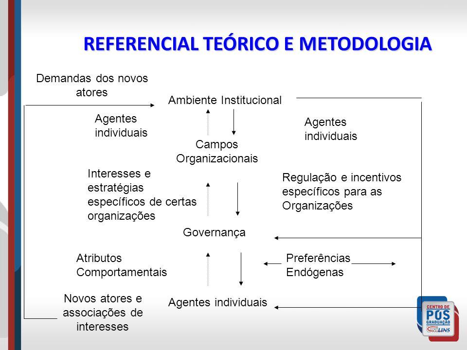 REFERENCIAL TEÓRICO E METODOLOGIA Ambiente Institucional Campos Organizacionais Governança Agentes individuais Interesses e estratégias específicos de