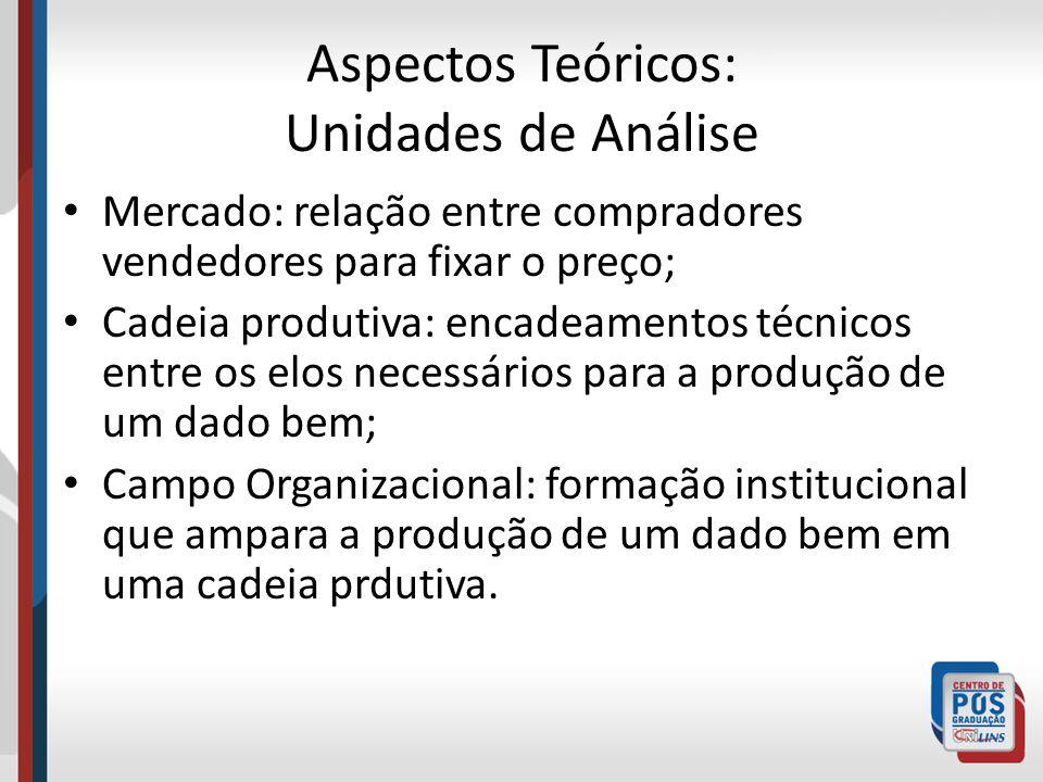 Aspectos Teóricos: Unidades de Análise Mercado: relação entre compradores vendedores para fixar o preço; Cadeia produtiva: encadeamentos técnicos entr