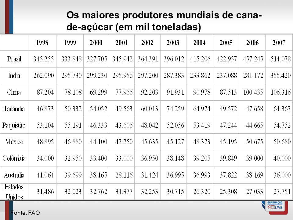 Os maiores produtores mundiais de cana- de-açúcar (em mil toneladas) Fonte: FAO