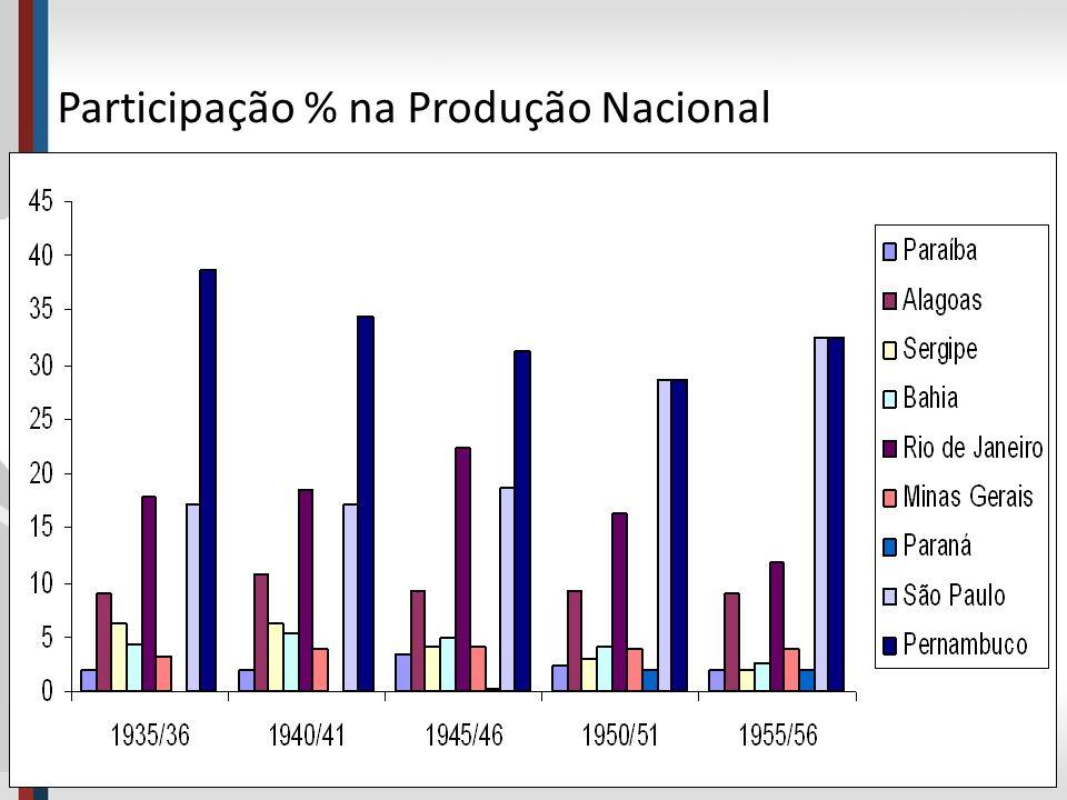Participação % na Produção Nacional