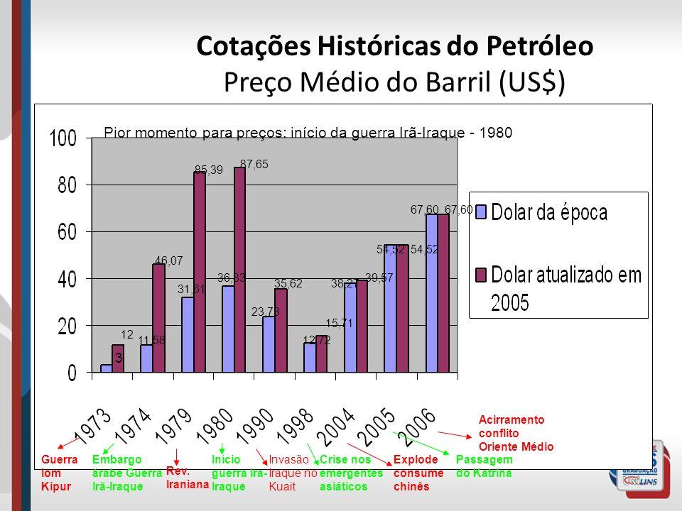 Cotações Históricas do Petróleo Preço Médio do Barril (US$) 3 12 11,58 46,07 31,61 85,39 36,83 87,65 23,73 35,62 12,72 15,71 38,27 39,57 54,52 67,60 P