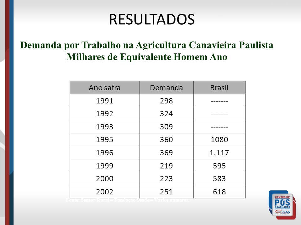RESULTADOS Demanda por Trabalho na Agricultura Canavieira Paulista Milhares de Equivalente Homem Ano Ano safraDemandaBrasil 1991298------- 1992324----