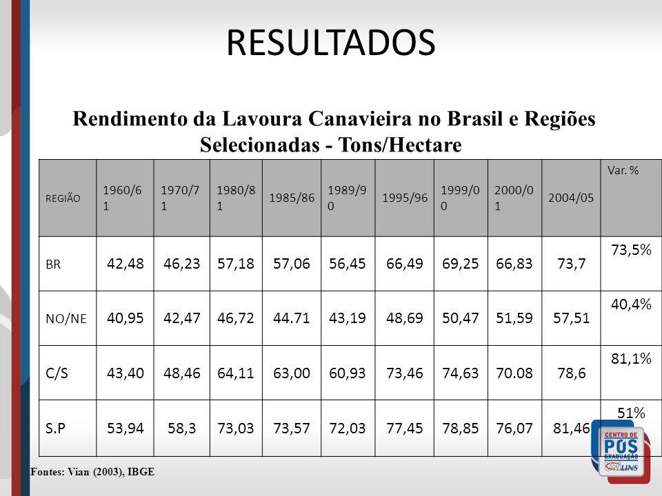 RESULTADOS Rendimento da Lavoura Canavieira no Brasil e Regiões Selecionadas - Tons/Hectare REGIÃO 1960/6 1 1970/7 1 1980/8 1 1985/86 1989/9 0 1995/96