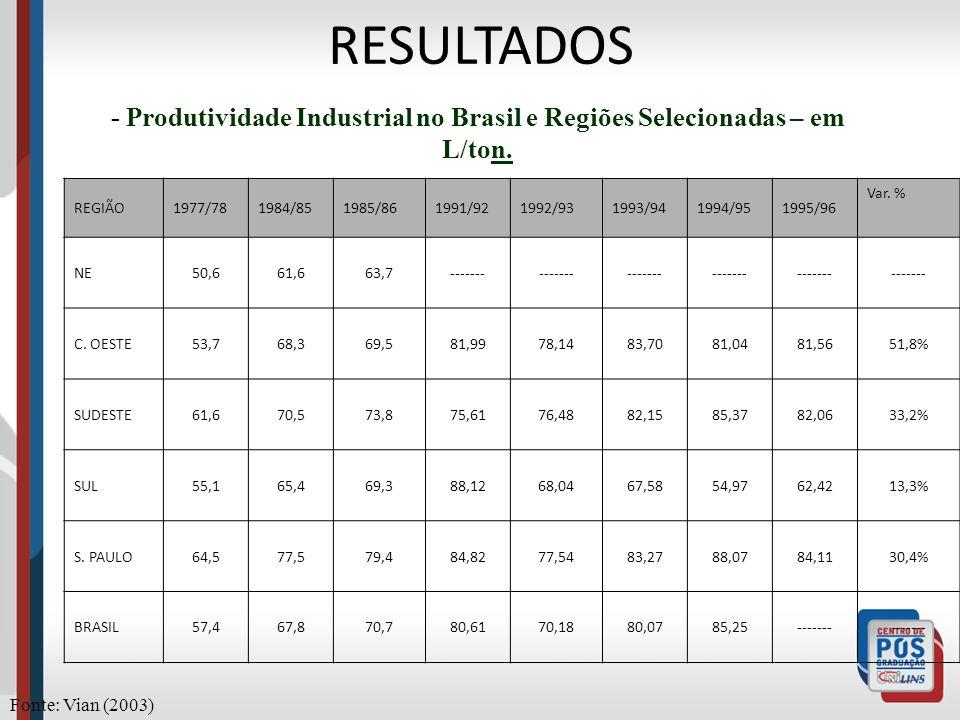 RESULTADOS - Produtividade Industrial no Brasil e Regiões Selecionadas – em L/ton. REGIÃO1977/781984/851985/861991/921992/931993/941994/951995/96 Var.