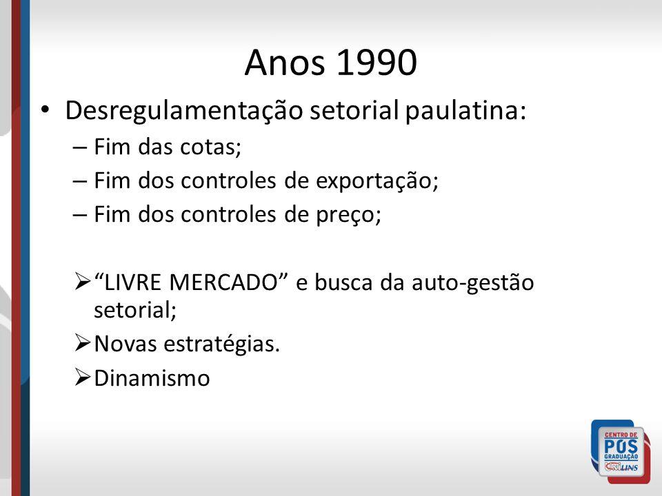 Anos 1990 Desregulamentação setorial paulatina: – Fim das cotas; – Fim dos controles de exportação; – Fim dos controles de preço; LIVRE MERCADO e busc
