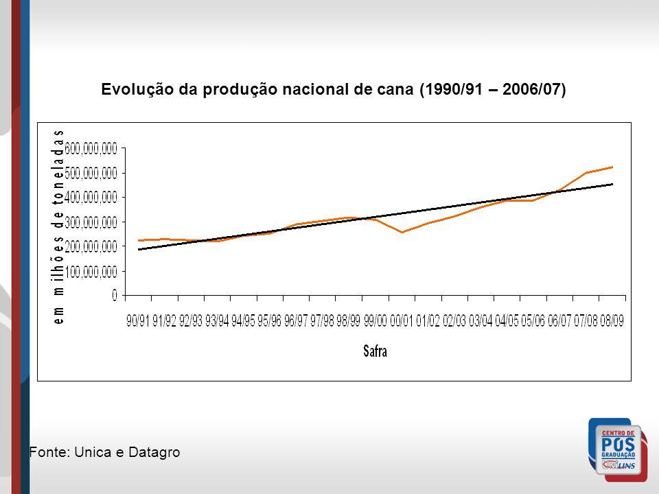 Evolução da produção nacional de cana (1990/91 – 2006/07) Fonte: Unica e Datagro