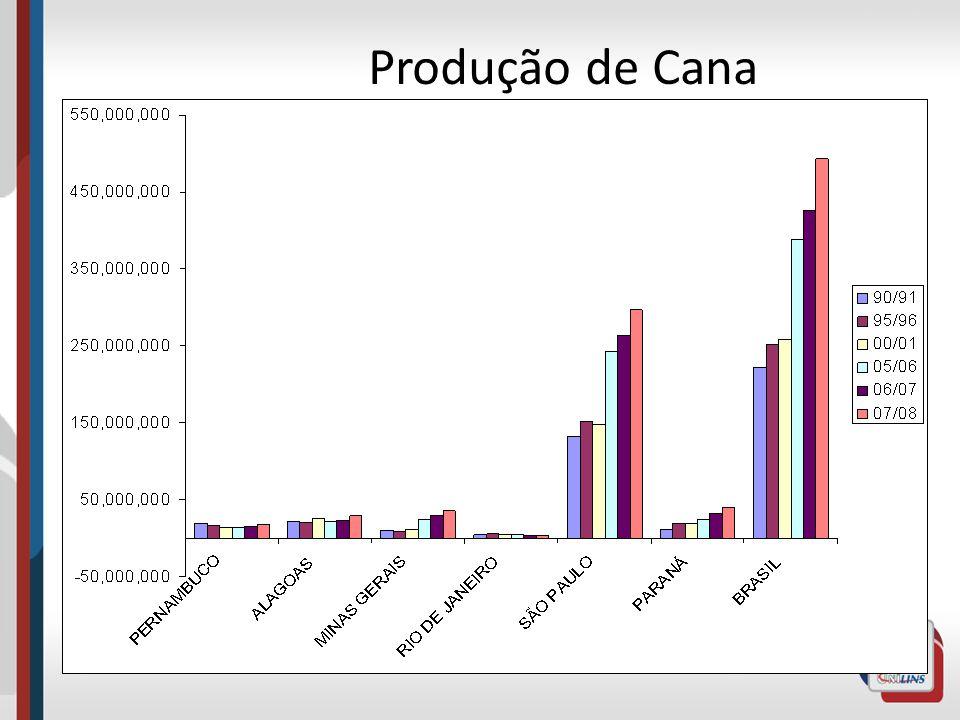 Produção de Cana