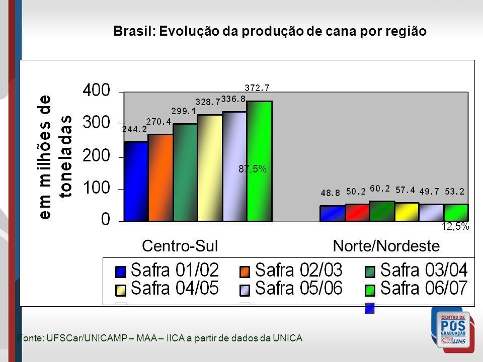 Brasil: Evolução da produção de cana por região Fonte: UFSCar/UNICAMP – MAA – IICA a partir de dados da UNICA 85% 15% 87,5% 12,5% Centro-SulNorte/Nord