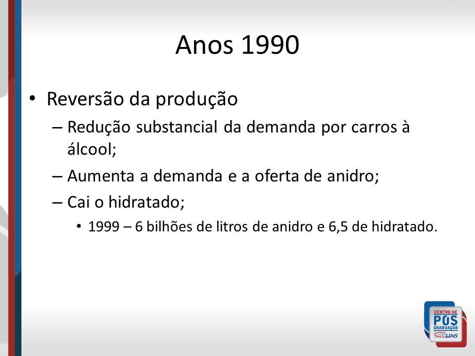 Anos 1990 Reversão da produção – Redução substancial da demanda por carros à álcool; – Aumenta a demanda e a oferta de anidro; – Cai o hidratado; 1999