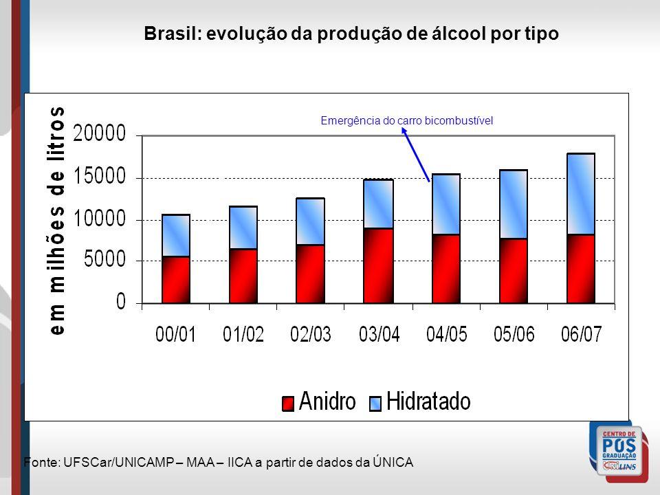Brasil: evolução da produção de álcool por tipo Fonte: UFSCar/UNICAMP – MAA – IICA a partir de dados da ÚNICA Impulsão da Lei da mistura na gasolina E