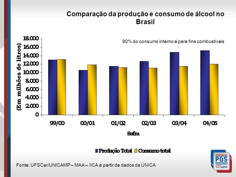 Comparação da produção e consumo de álcool no Brasil Fonte: UFSCar/UNICAMP – MAA – IICA a partir de dados da ÚNICA 90% do consumo interno é para fins