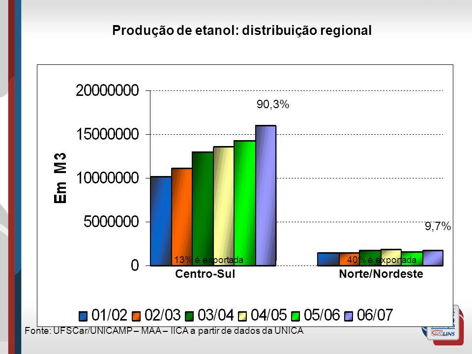 Produção de etanol: distribuição regional Fonte: UFSCar/UNICAMP – MAA – IICA a partir de dados da UNICA 40% é exportada13% é exportada Centro-SulNorte