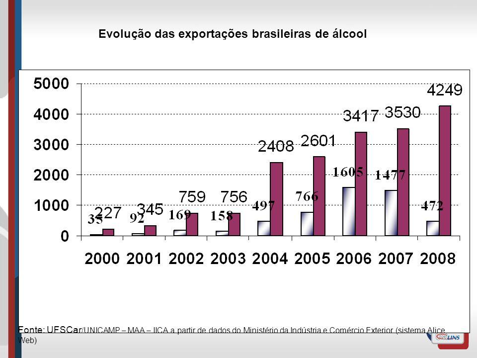 Evolução das exportações brasileiras de álcool Fonte: UFSCar /UNICAMP – MAA – IICA a partir de dados do Ministério da Indústria e Comércio Exterior (s