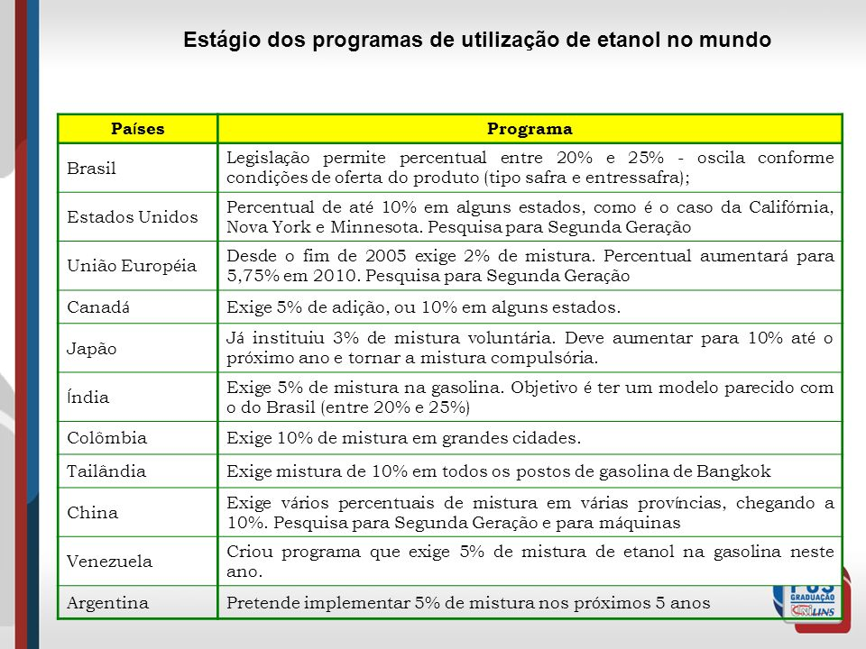 Pa í ses Programa Brasil Legisla ç ão permite percentual entre 20% e 25% - oscila conforme condi ç ões de oferta do produto (tipo safra e entressafra)