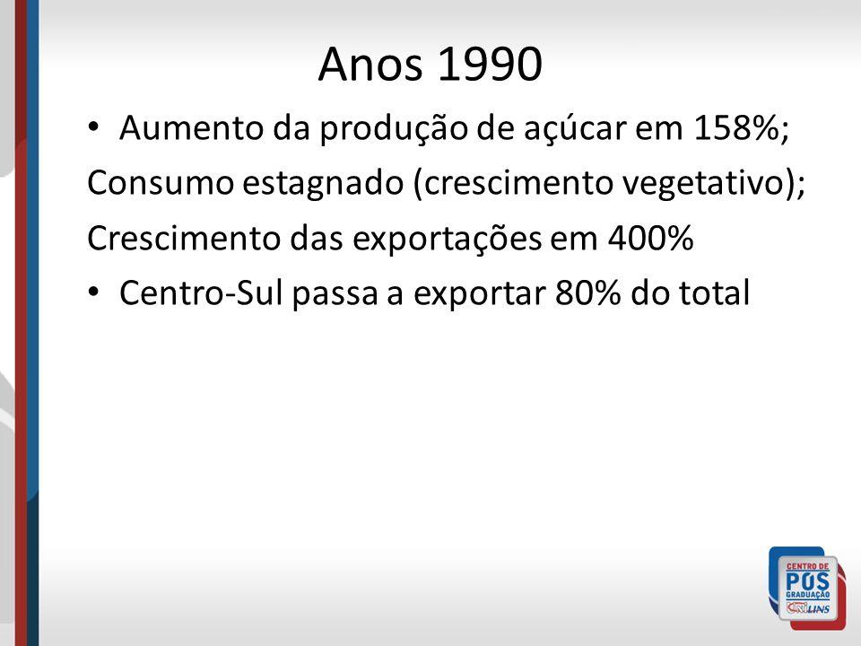Anos 1990 Aumento da produção de açúcar em 158%; Consumo estagnado (crescimento vegetativo); Crescimento das exportações em 400% Centro-Sul passa a ex