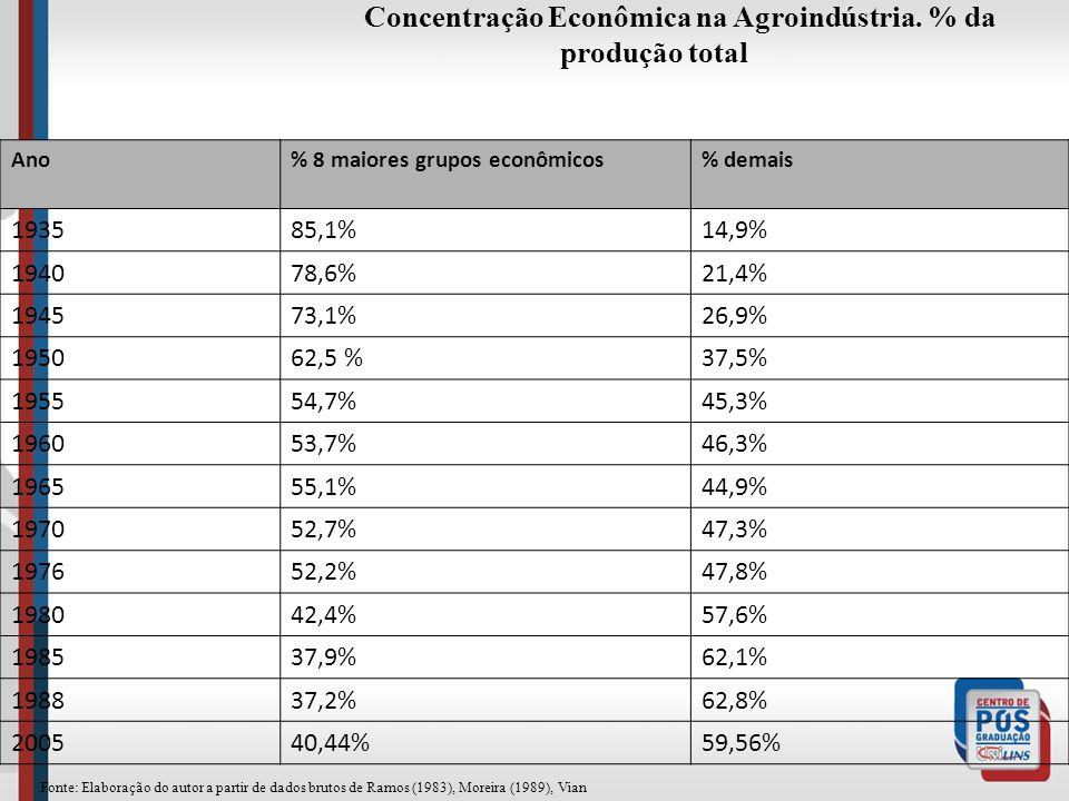 Concentração Econômica na Agroindústria. % da produção total Ano% 8 maiores grupos econômicos% demais 193585,1%14,9% 194078,6%21,4% 194573,1%26,9% 195