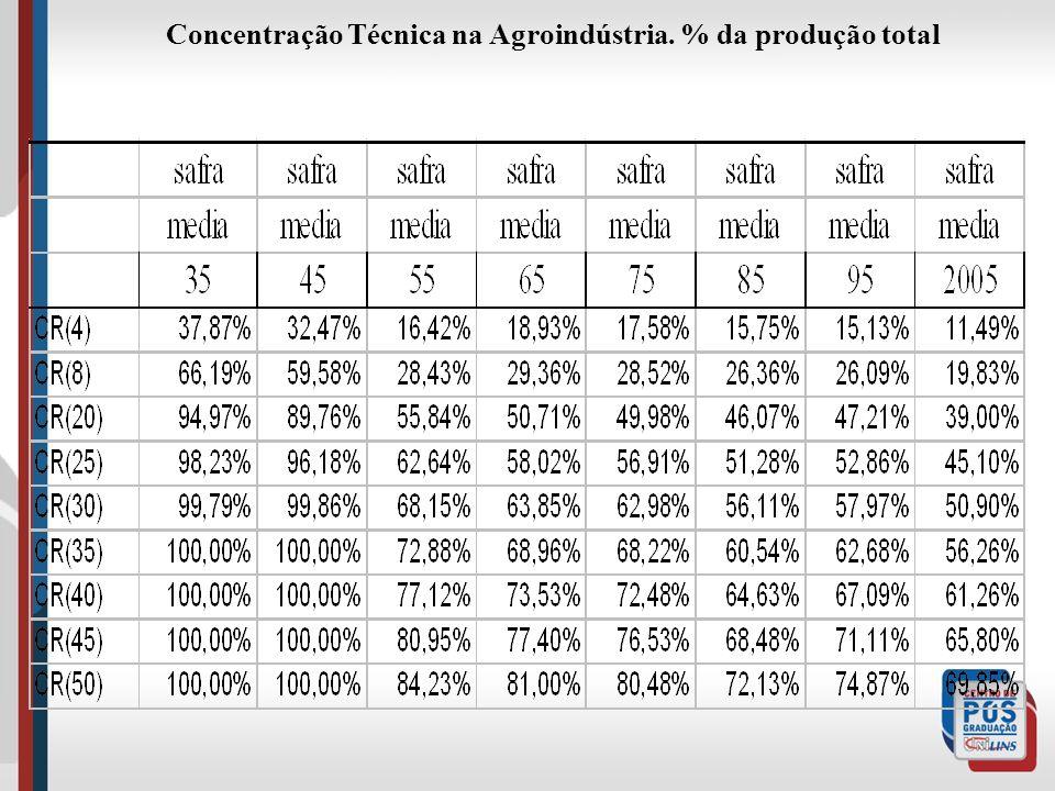 Concentração Técnica na Agroindústria. % da produção total