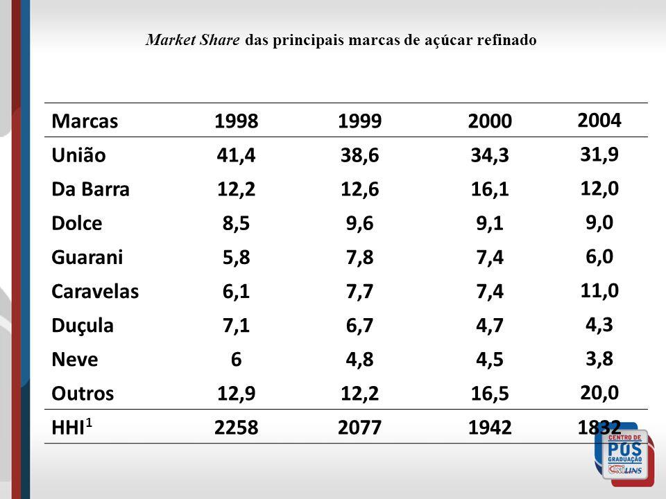 Market Share das principais marcas de açúcar refinado Marcas199819992000 2004 União41,438,634,3 31,9 Da Barra12,212,616,1 12,0 Dolce8,59,69,1 9,0 Guar
