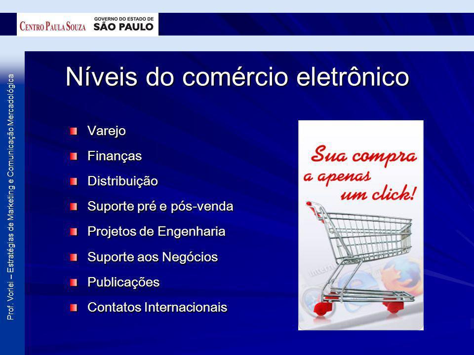 Prof. Vorlei – Estratégias de Marketing e Comunicação Mercadológica Níveis do comércio eletrônico VarejoFinançasDistribuição Suporte pré e pós-venda P
