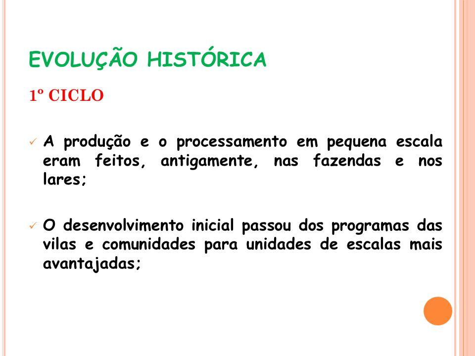 EVOLUÇÃO HISTÓRICA 1º CICLO A produção e o processamento em pequena escala eram feitos, antigamente, nas fazendas e nos lares; O desenvolvimento inici