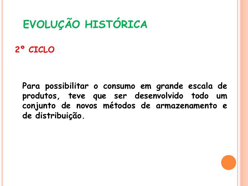 EVOLUÇÃO HISTÓRICA 2º CICLO Para possibilitar o consumo em grande escala de produtos, teve que ser desenvolvido todo um conjunto de novos métodos de a