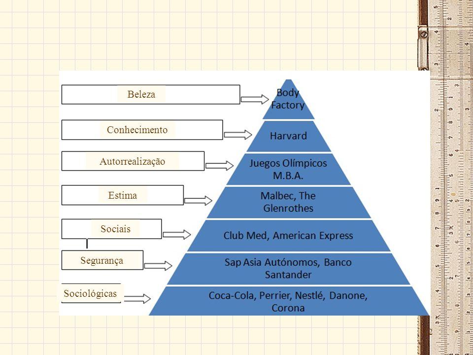12 Beleza Conhecimento Autorrealização Estima Sociais Segurança Sociológicas