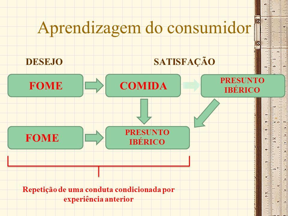 Aprendizagem do consumidor DESEJOSATISFAÇÃO FOMECOMIDA PRESUNTO IBÉRICO FOME PRESUNTO IBÉRICO Repetição de uma conduta condicionada por experiência an