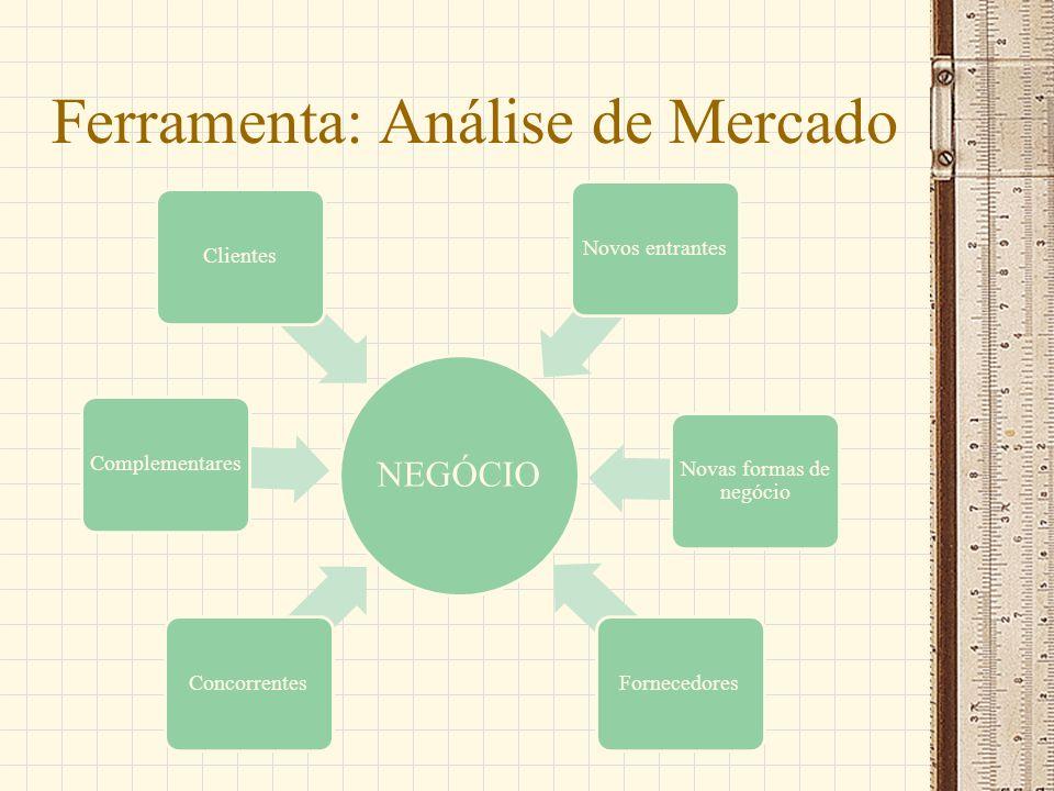 Ferramenta: Análise de Mercado NEGÓCIO ConcorrentesComplementaresClientesNovos entrantes Novas formas de negócio Fornecedores