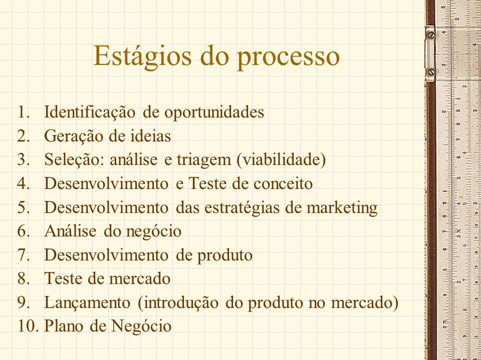 Estágios do processo 1.Identificação de oportunidades 2.Geração de ideias 3.Seleção: análise e triagem (viabilidade) 4.Desenvolvimento e Teste de conc