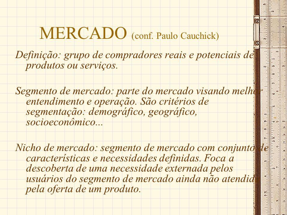 MERCADO (conf. Paulo Cauchick) Definição: grupo de compradores reais e potenciais de produtos ou serviços. Segmento de mercado: parte do mercado visan