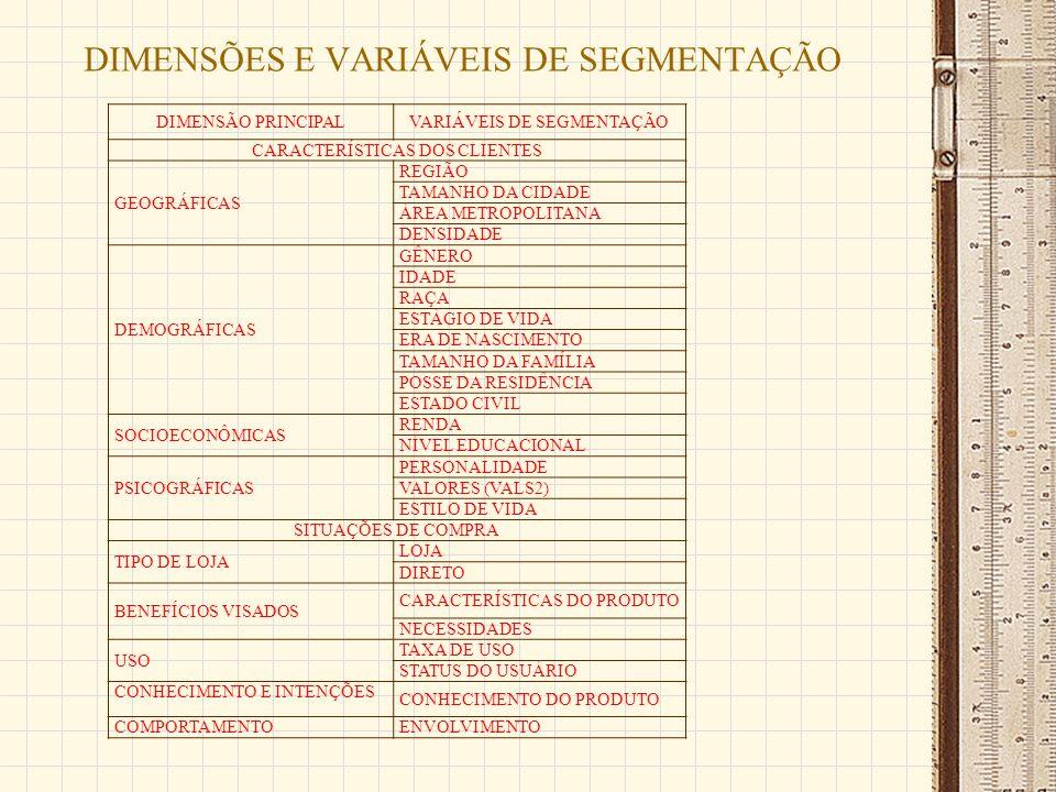DIMENSÕES E VARIÁVEIS DE SEGMENTAÇÃO DIMENSÃO PRINCIPALVARIÁVEIS DE SEGMENTAÇÃO CARACTERÍSTICAS DOS CLIENTES GEOGRÁFICAS REGIÃO TAMANHO DA CIDADE ÁREA