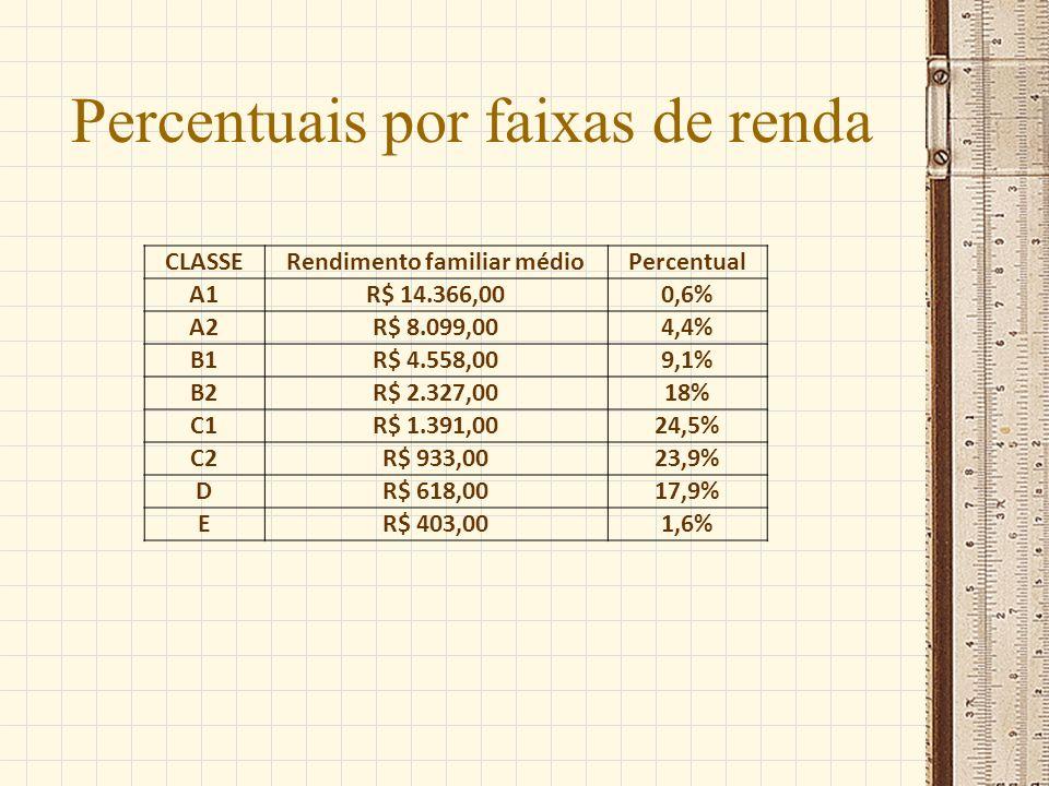 Percentuais por faixas de renda CLASSERendimento familiar médioPercentual A1R$ 14.366,000,6% A2R$ 8.099,004,4% B1R$ 4.558,009,1% B2R$ 2.327,0018% C1R$