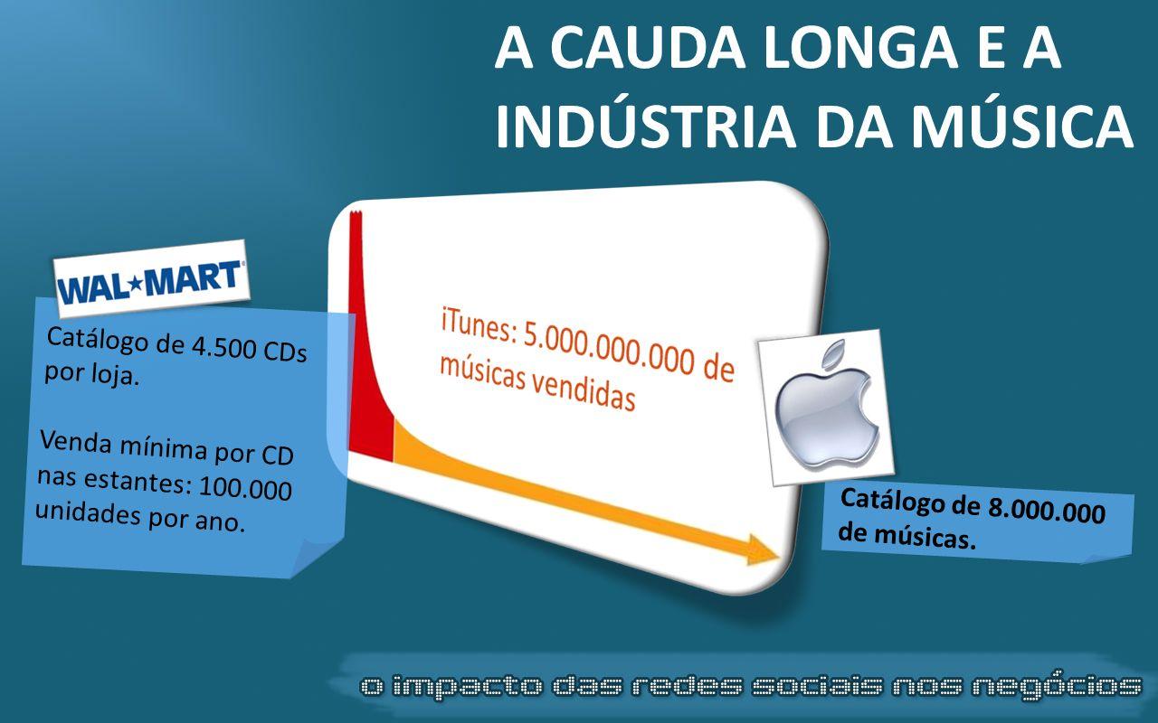 Catálogo de 4.500 CDs por loja. Venda mínima por CD nas estantes: 100.000 unidades por ano. Catálogo de 8.000.000 de músicas. A CAUDA LONGA E A INDÚST