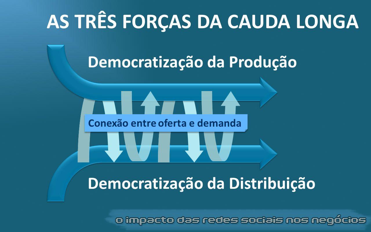Democratização da Produção Democratização da Distribuição Conexão entre oferta e demanda AS TRÊS FORÇAS DA CAUDA LONGA