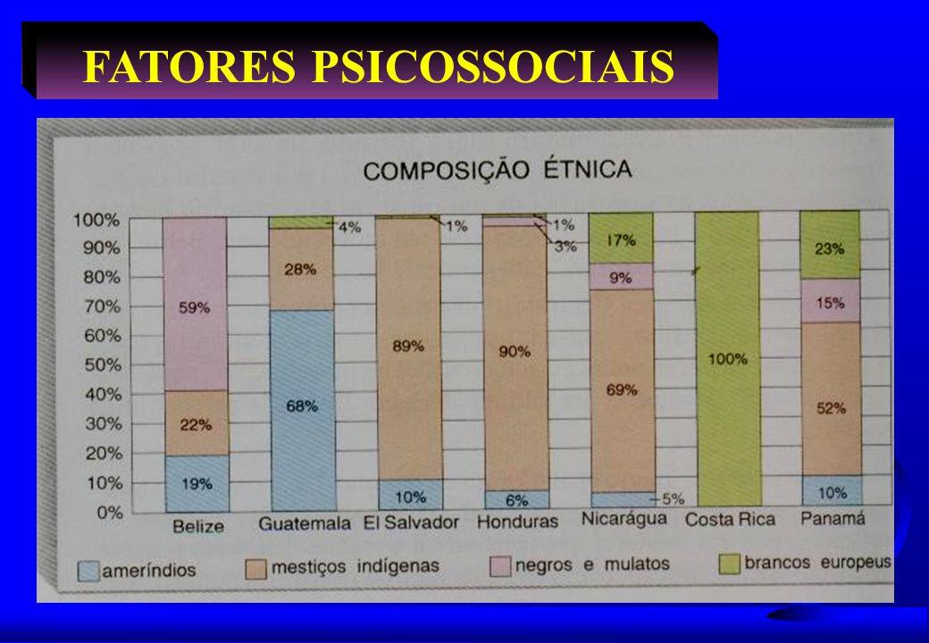 Aspectos Psicossociais 0.46francês51.4 %cristãA /E/IHaiti 0.72espanhol16.2 %cristãA /E/IRep Dom 0.78espanhol3.6 %cristãA /E/ICuba 0.77inglês7 %cristãA /E/IBelize 0.62espanhol31.3 %cristãA /E/IGuatemala 0.70espanhol21.3 %cristãA /E/IEl Salvador 0.63espanhol27.8 %cristãA /E/IHonduras 0.63espanhol35.7 %cristãA /E/INicaragua 0.82espanhol4.4 %cristãA /E/ICosta Rica 0.78espanhol8.1 %cristãE / IPanamá IDHIdiomaEduc.ReligRaçaPaís