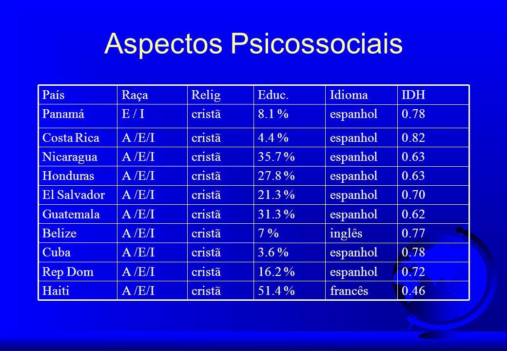 Aspectos Psicossociais 0.46francês51.4 %cristãA /E/IHaiti 0.72espanhol16.2 %cristãA /E/IRep Dom 0.78espanhol3.6 %cristãA /E/ICuba 0.77inglês7 %cristãA