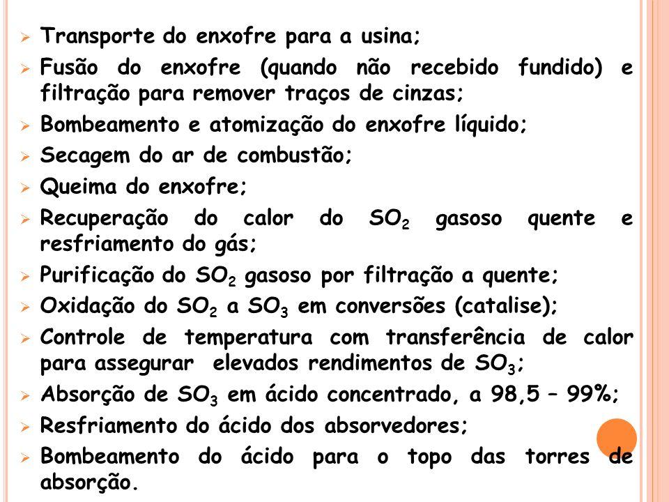 Transporte do enxofre para a usina; Fusão do enxofre (quando não recebido fundido) e filtração para remover traços de cinzas; Bombeamento e atomização