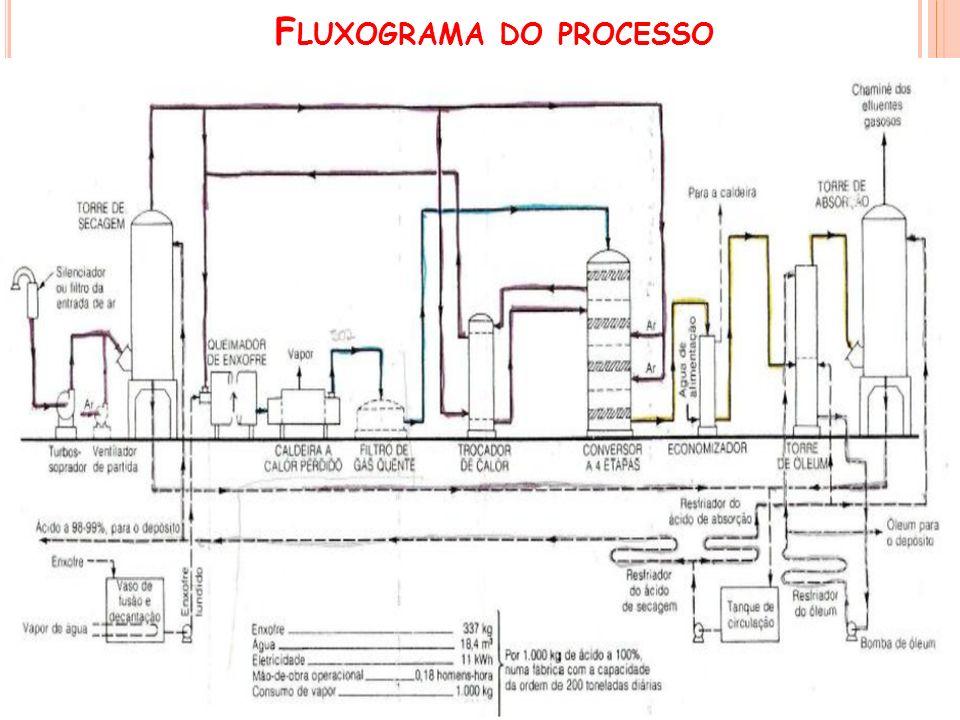 F LUXOGRAMA DO PROCESSO