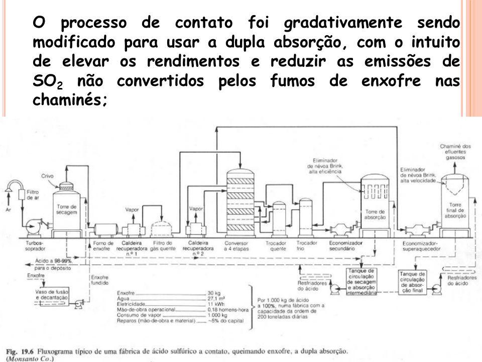 O processo de contato foi gradativamente sendo modificado para usar a dupla absorção, com o intuito de elevar os rendimentos e reduzir as emissões de