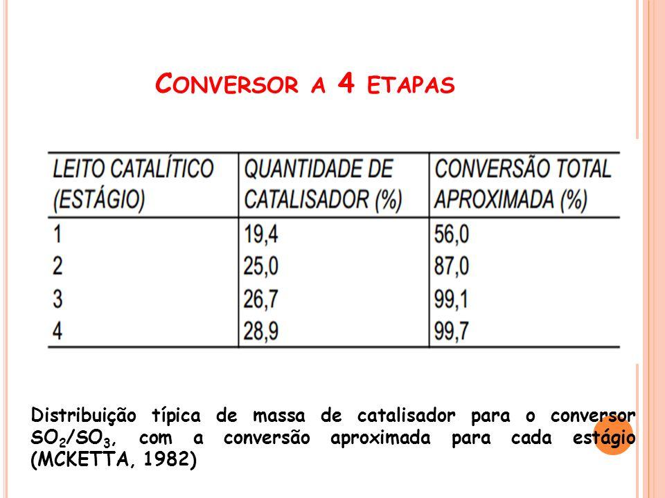 Distribuição típica de massa de catalisador para o conversor SO 2 /SO 3, com a conversão aproximada para cada estágio (MCKETTA, 1982)
