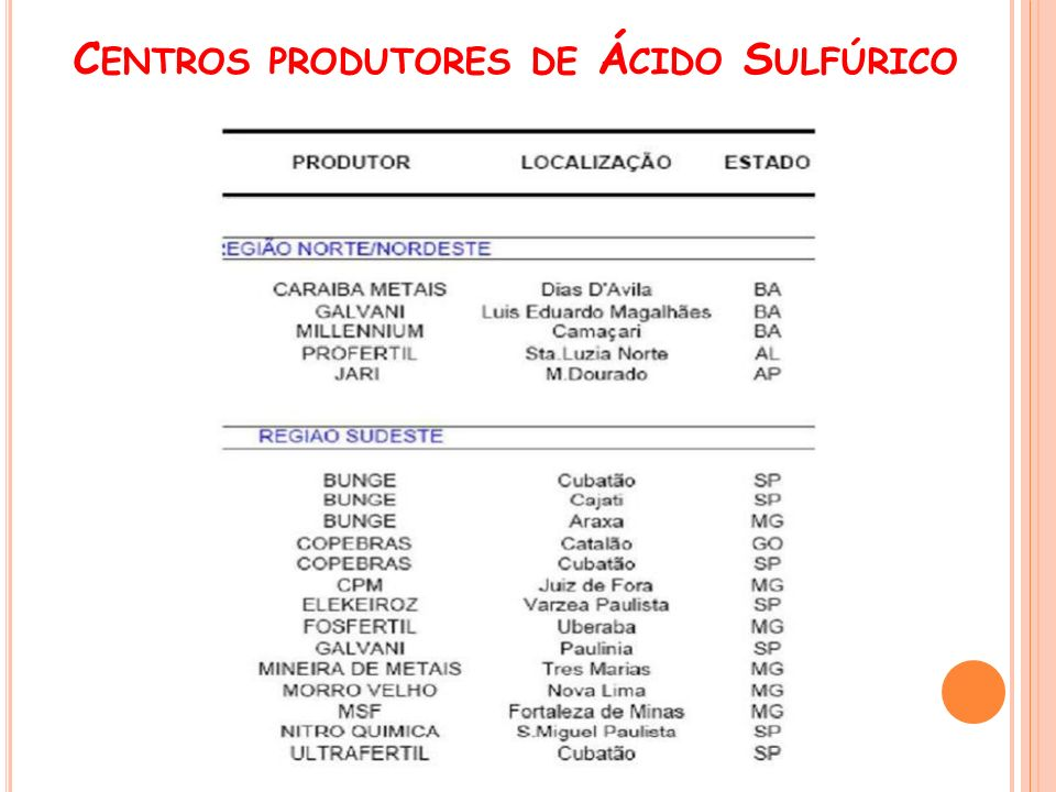 C ENTROS PRODUTORES DE Á CIDO S ULFÚRICO